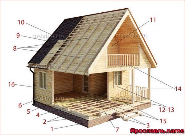 Как начать строить дом из бруса 151